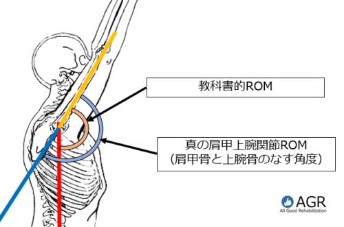肩関節屈曲